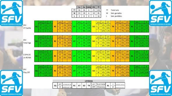Acumulado estadístico SFV 18-19